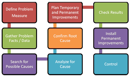 Problem solving flow-chart by Steve Reissig, Leadership Initiatives